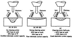 What is the effect of AC and DC in arc welding?  Quora