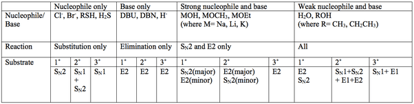 Reaction Table E1 E2 Sn1 Sn2