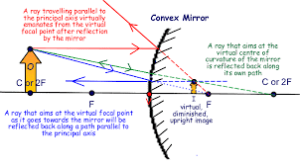 What is the ray diagram of a shaving mirror?  Quora