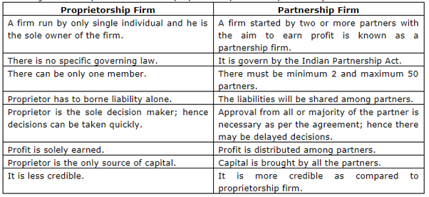 Which Is The Best For Business Sole Proprietorship Or Partnership Quora
