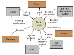 How to create a DFD for a hotel management system  Quora