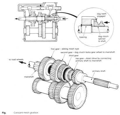 Can We Shift From First To Second Gear Without Pressing Clutch Or Is It Necessary To Press