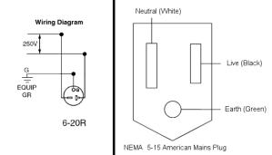 Can you convert a nema 620p outlet to fit a nema 515