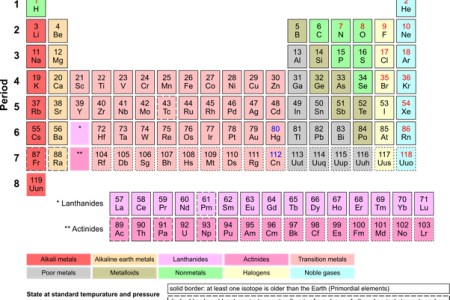 What are halogens reactive with 4k pictures 4k pictures full hq bbc gcse bitesize science trends within the periodic table graph showing melting and boiling points of halogens boardworks gcse additional science chemistry urtaz Gallery