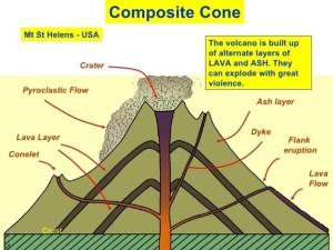 How to make a posite cone volcano diagram  Quora