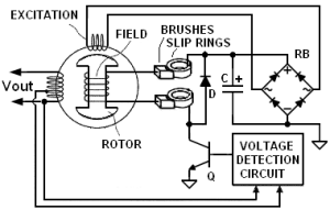 What are the functions of AVR in a generator?  Quora