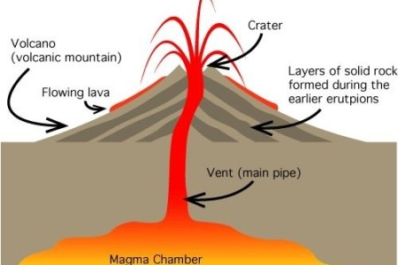 Interior volcano diagram interior full hd maps locations another volcano diagrams geography diagram volcano diagrams inside a volcano what is a volcano volcano what is a volcano nasa space place lava fountain at kilauea ccuart Image collections
