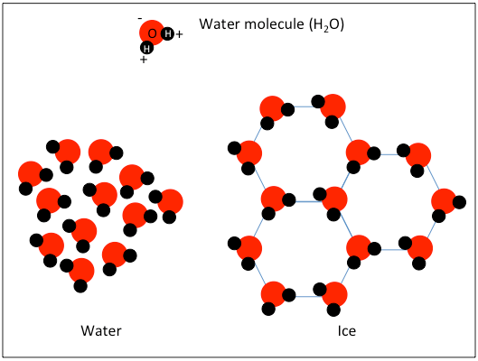 Ice And Water Molecule Structure
