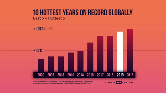 Why Is 2021 Set To Be The Warmest Year On Record Quora