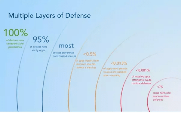 Database Security Layers
