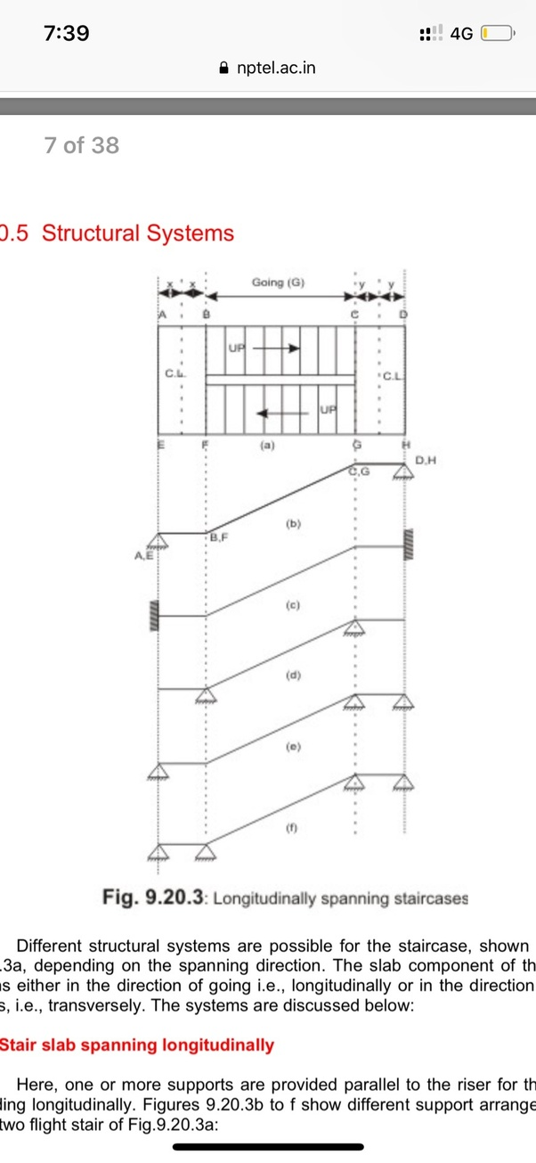 What Is The Difference Between A Stair Slab Spanning Horizontally