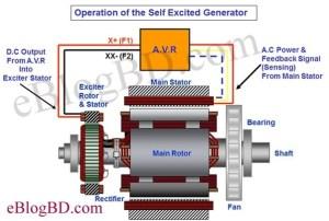 What is the purpose of exciter in generator?  Quora