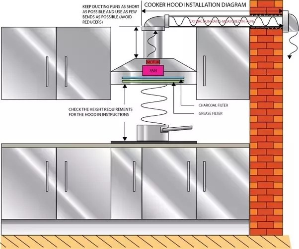 range hood if none of the duct
