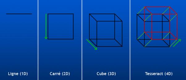 visualiser l espace en 4 dimensions