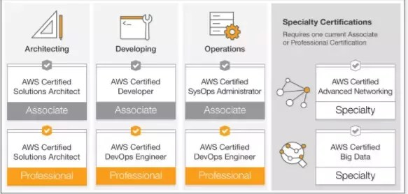 Can Anyone Explain Aws Certifications Details Like Syllabus