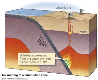 How are island arcs formed as one oceanic tectonic plate ...