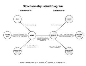 How to do Stoichiometry  Quora