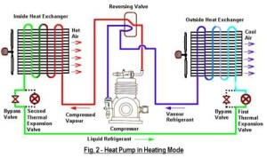 How does a condenser differ from a pressor?  Quora