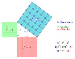 Why are the areas squared in the Pythagorean theorem?  Quora