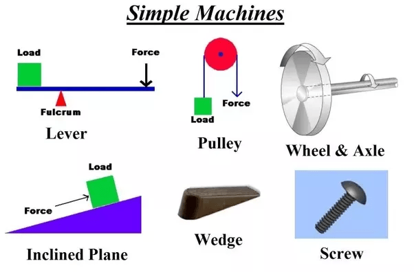 Inclined And Simple Levers Machines 3 1 Pulleys 2 Plane