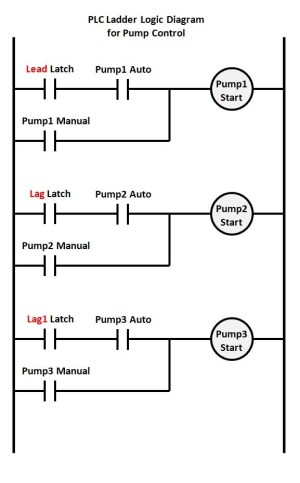 What is Industrial application of PLC with ladder diagram?  Quora