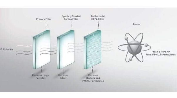 Can Air Purifiers Filter Cement Dust Quora