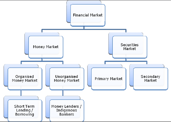 Long Term Securities Examples