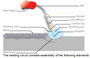 What is fusion welding?  Quora