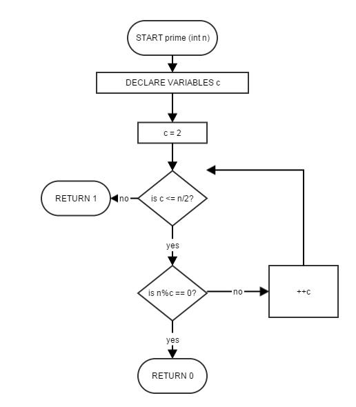 Drawing Symbols Chart View