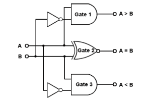 Using only logic gates, how can I pare two multibit
