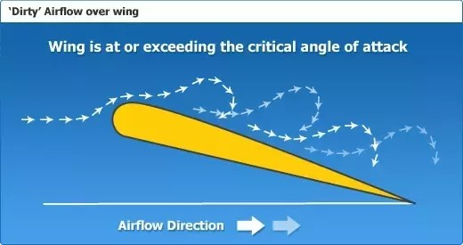 Image result for terminal angle stall