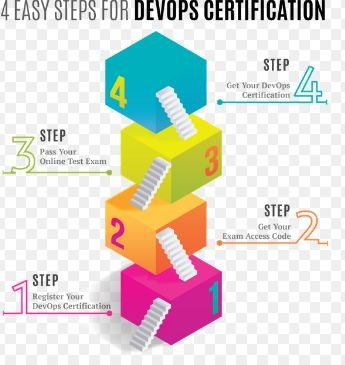Is There Any Certification For Devops If Yes Which