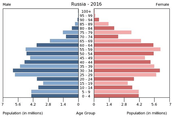 Trends Russian Population