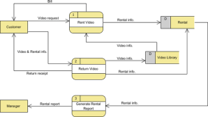 How to prepare a DFD diagram for a library management system  Quora