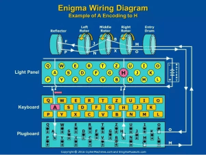 How exactly did the Enigma machine work? How did the plugboard and the rotors change the letters
