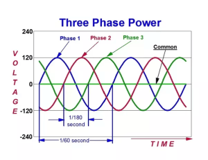 What is the difference between single phase and three