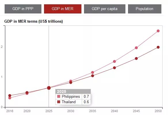 Despite The Lower Number Of Population Why Is The Philippines Gdp Per Capita Lower Than Indonesia Quora