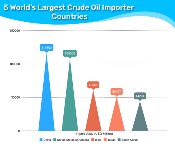 Mexico Oil Export Does Where