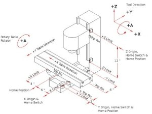 What is a CNC machine and what is its working principle?  Quora