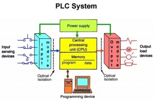 What is a PLC?  Quora