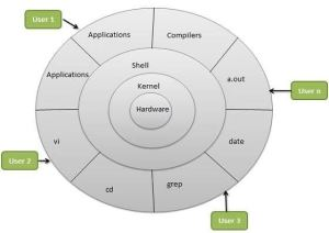 Is Linux an operating system or a kernel?  Quora