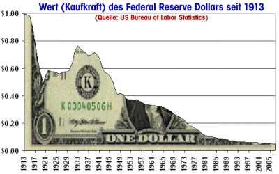 Wert (Kaufkraft) des Federal Reserve Dollars seit 1913 qpress
