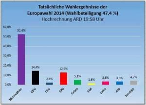 Europawahl 2014 Wahlbeteiligung Sieger eindeutig die Nichtwaehler mit ueber 50 Prozent