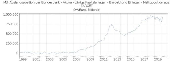 TARGET2: endlich die Billionenmarke geknackt