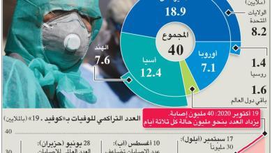 صورة إنفوغراف… انتشار «كورونا» يتسارع مع تجاوز 40 مليون إصابة