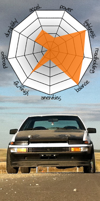 attributes-ae86-2011-1