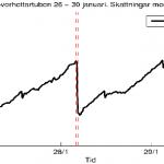 EstimatedMassLoadIncreasFromFrequencyShift