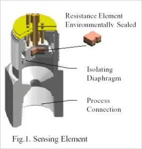 ResistivePressureSensor