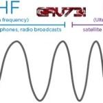 VHF-UHF Amatör Band Planı (144 – 146 Mhz & 430 – 440 Mhz)