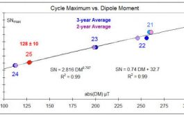 Solar Physicist Predicts a Slightly Better Solar Cycle 25